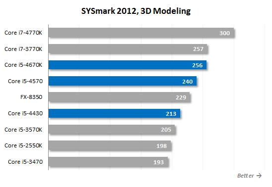 Core i5 4570 sysmark12 3Dm