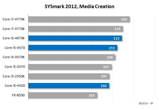 Core i5 4570 sysmark12 MC