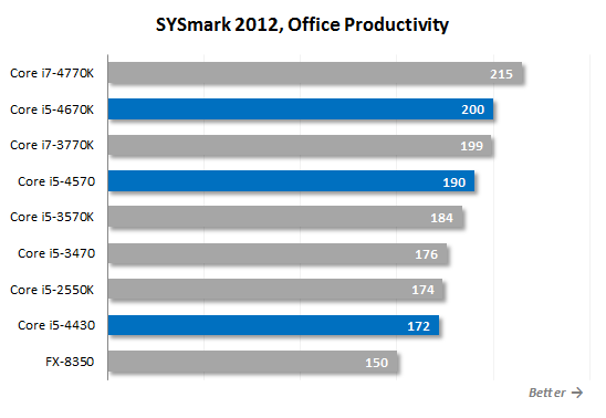 Core i5 4570 sysmark12 OP