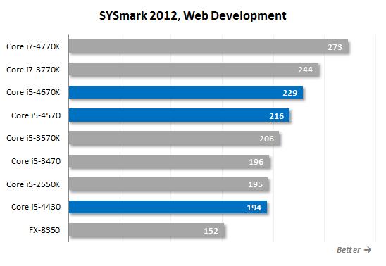 Core i5 4570 sysmark12 WD