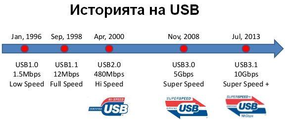 USB развитие през годините