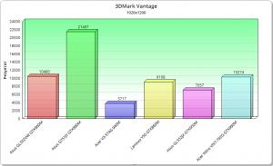 3dmark vantage chart