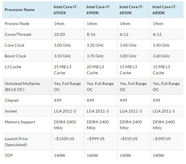 Intel Broadwell-E CPU lineup